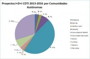 Gráfico CCAA