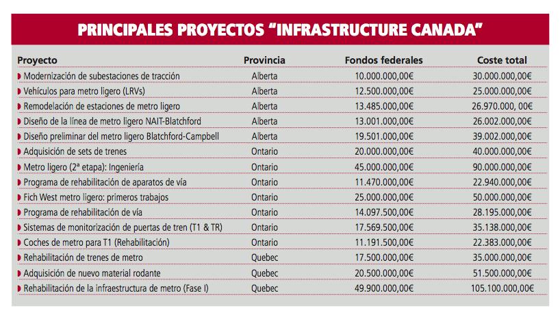 Proyectos ferroviarios-Infrastructure Canada