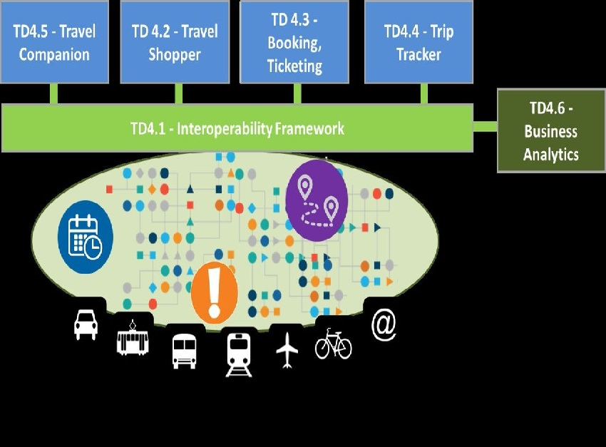 Un proyecto hará posible reservar un viaje en diferentes medios de transporte en Europa en un solo clic