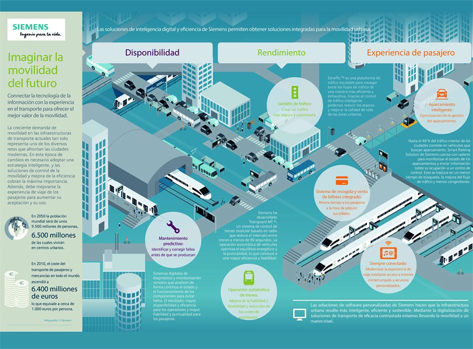 El futuro de la movilidad es digital