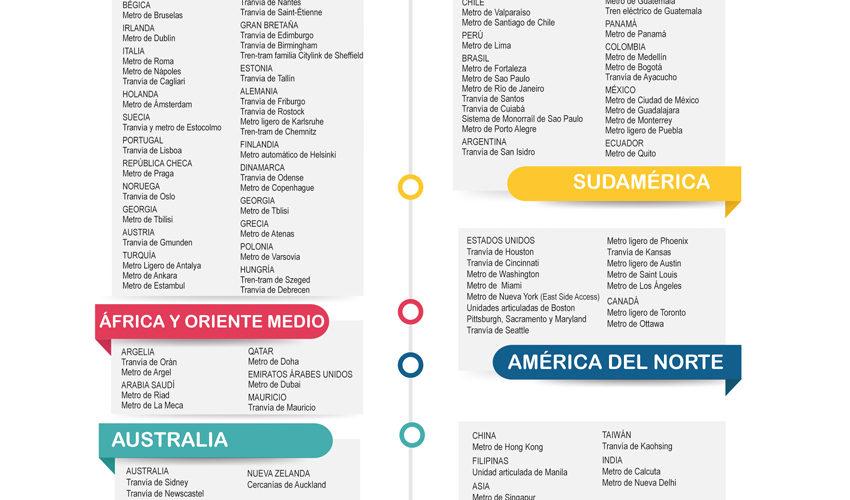 Transporte urbano ferroviario: Redes con sello español