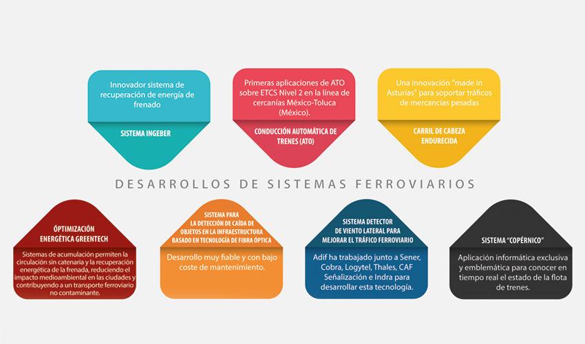 Las empresas españolas, en el top de logros tecnológicos ferroviarios