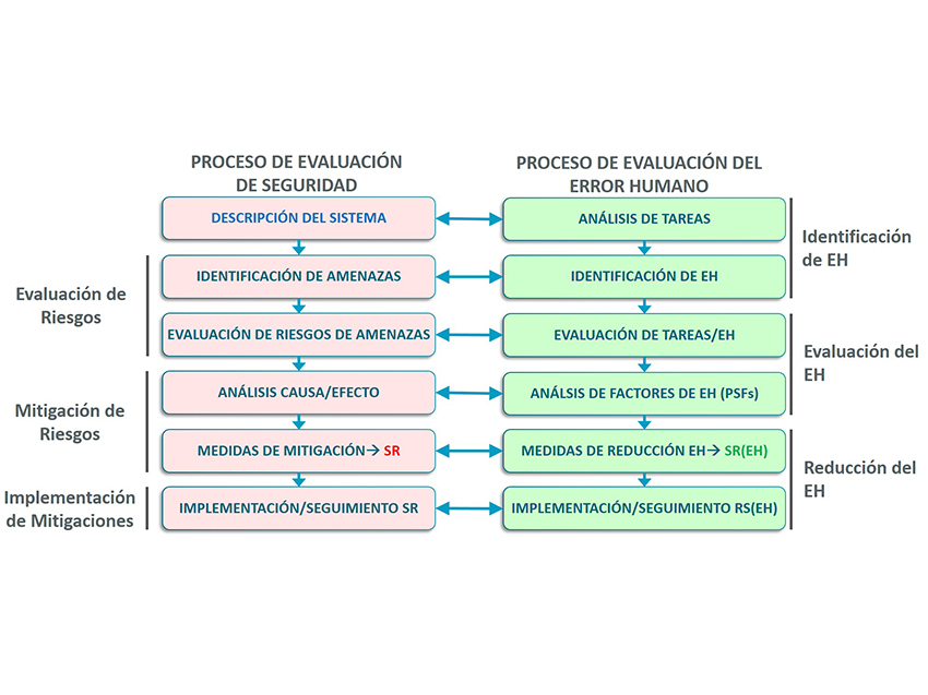 Integración del factor humano en los estudios de seguridad