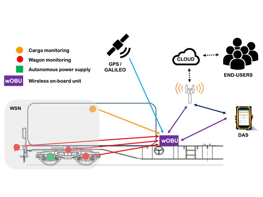 The future wagon: The intelligent wagon